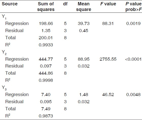 Table 5: Analysis of variance (ANOVA) of dependent variables