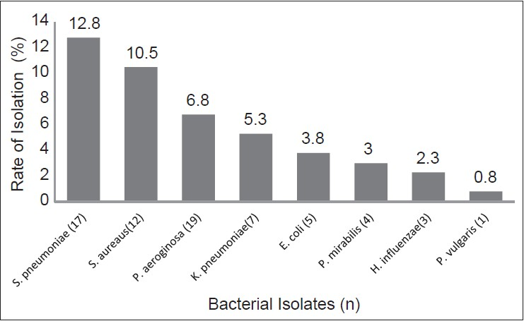 Antimicrobial susceptibility pattern of bacterial isolates from