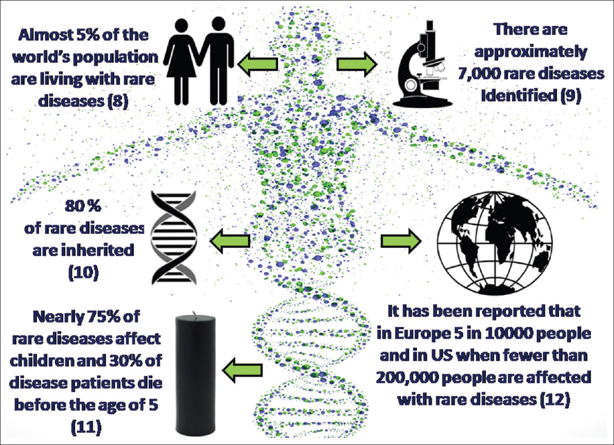 An overview of rare genetic disorders and recent ...