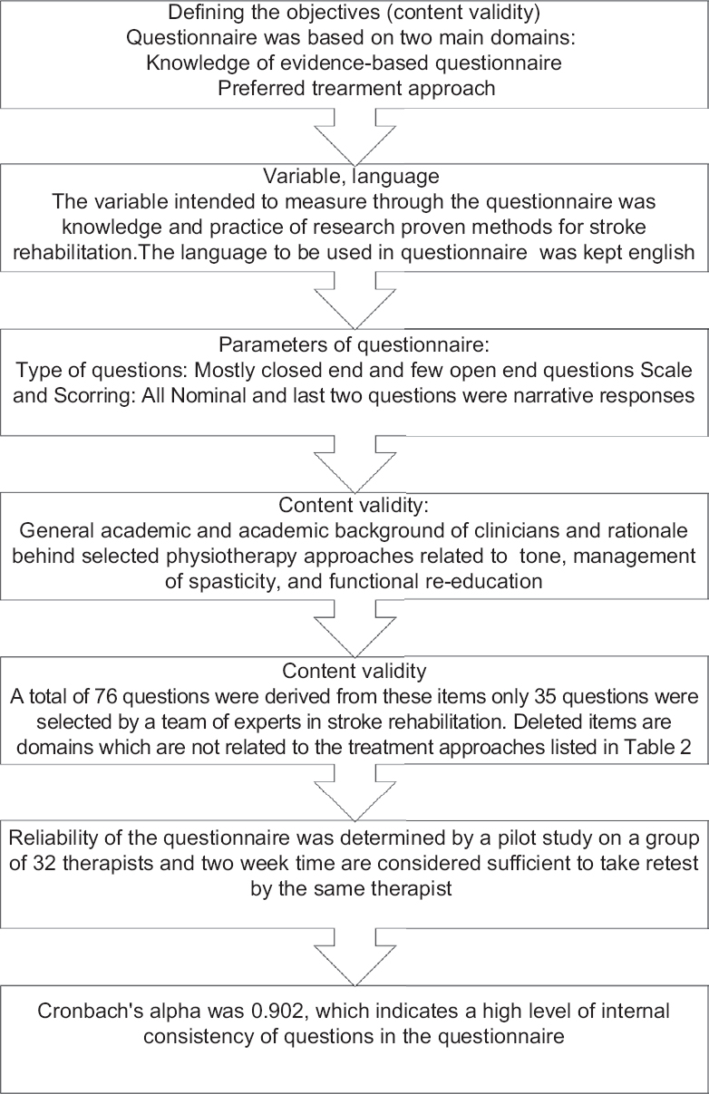 Current Scenario Of Evidence Based Practice And Rationale Of