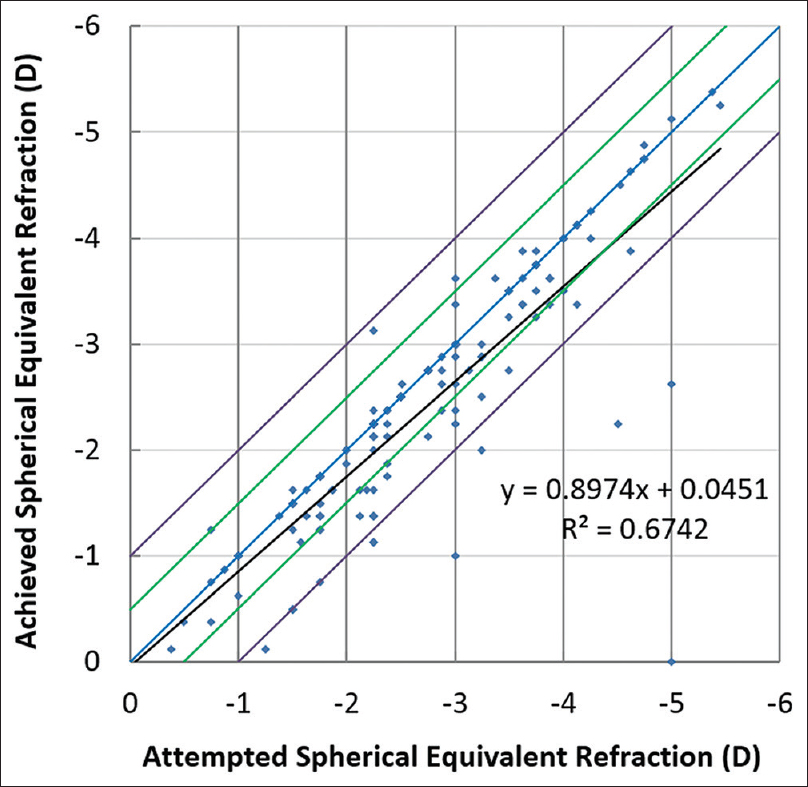 Visual And Refractive Outcomes Of Combined Excimer Laser Ablation