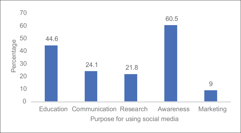 Social media in healthcare: Advantages and challenges perceived by