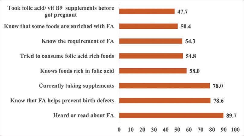 Pregnancy-related health behavior of Saudi women and key