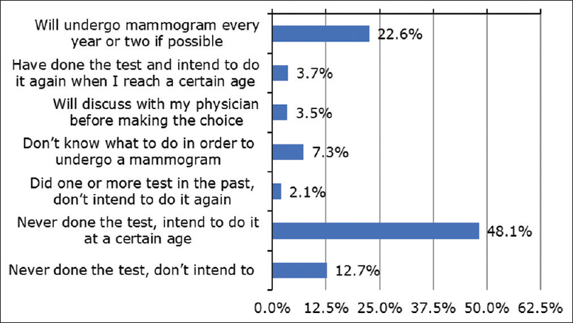 Figure 1: Respondents' intention to undergo mammography