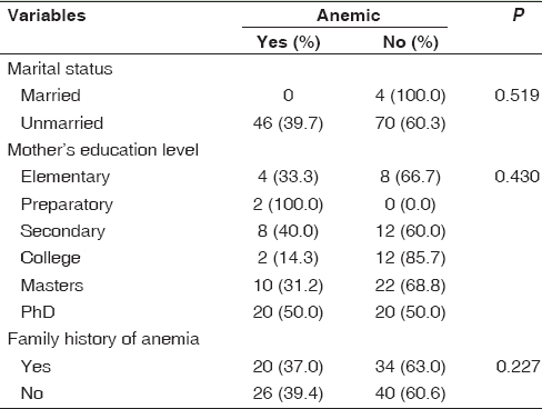 Table 1: Distribution of iron-deficiency anemia according to students' background