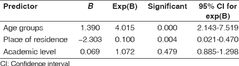 Table 4: Predictor variables of the ordinal regression model