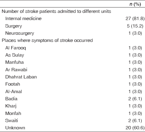 Table 2: Number of beds occupied by stroke patients in different units and places where symptoms occurred