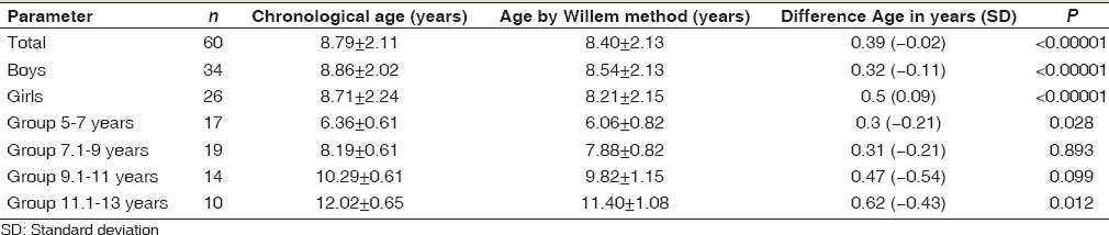Table 4: Correlation between chronological age and dental age using the Willem method (in years)