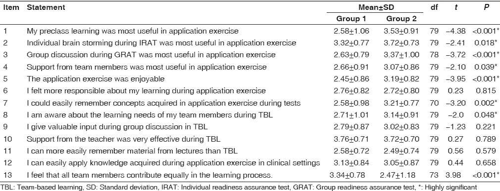 Table 2: Comparison between Group 1 and Group 2 regarding individual attitude toward team-based learning