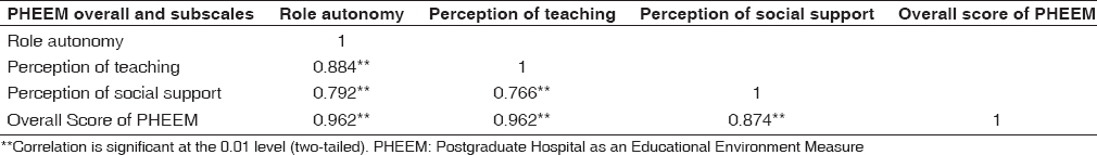 Table 2: Correlational matrix subscales and overall scale of Postgraduate Hospital as an Educational Environment Measure (<i>n</i>=195)