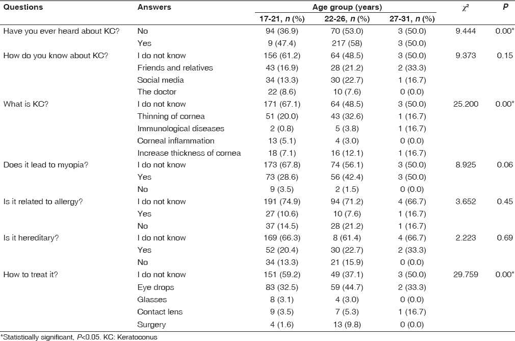 Table 3: Response of the study participants regarding keratoconus age wise