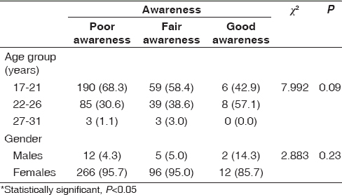 Table 4: Level of awareness regarding keratoconus