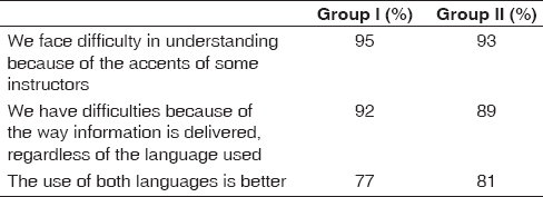 Table 2: The main issues highlighted by 1<sup>st</sup>-year students in response to open-ended questions